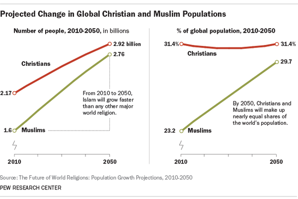 Pew Christian Muslim to 2050