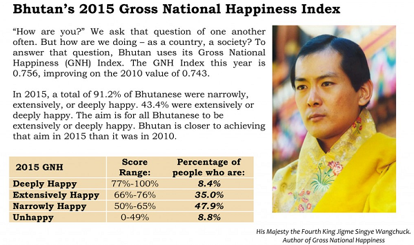 Bhiutan Gross Natiuonal Happiness