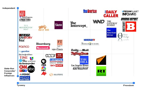 In Alternate Reality Viral Propaganda Chart Demonizes Independent Media Subled Chart Exemplifies Dying Dinosaur Media S Extreme Liberal Bias